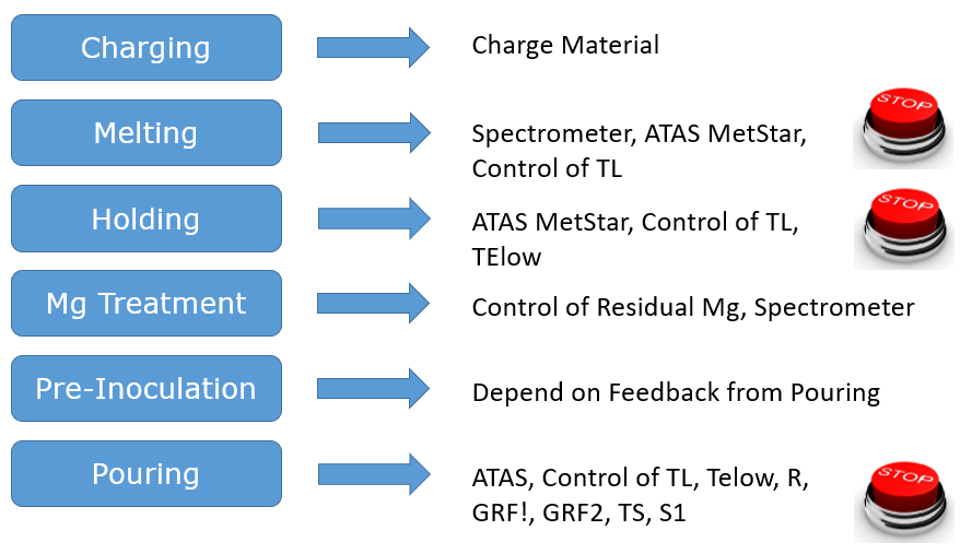 Demisas Foundry's casting design process for controlling their metallurgical process.